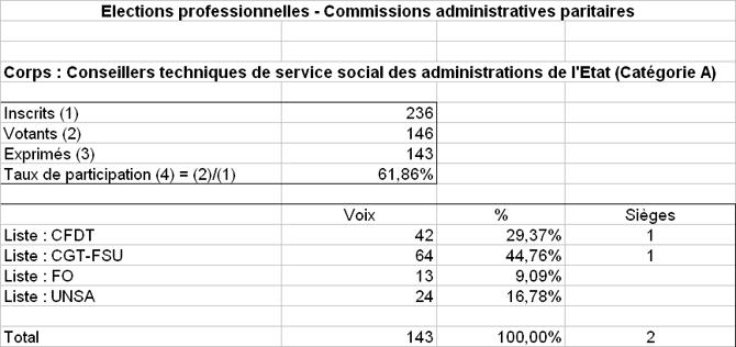 Résultats élections pro - Affaires sociales