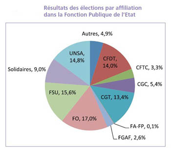 Graphique résultats des élections 2014
